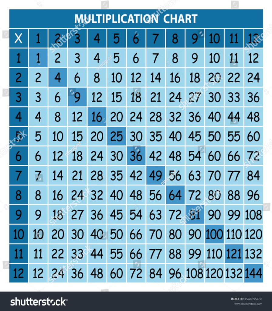 Multiplication Chart For Education. Colorful Multiplication