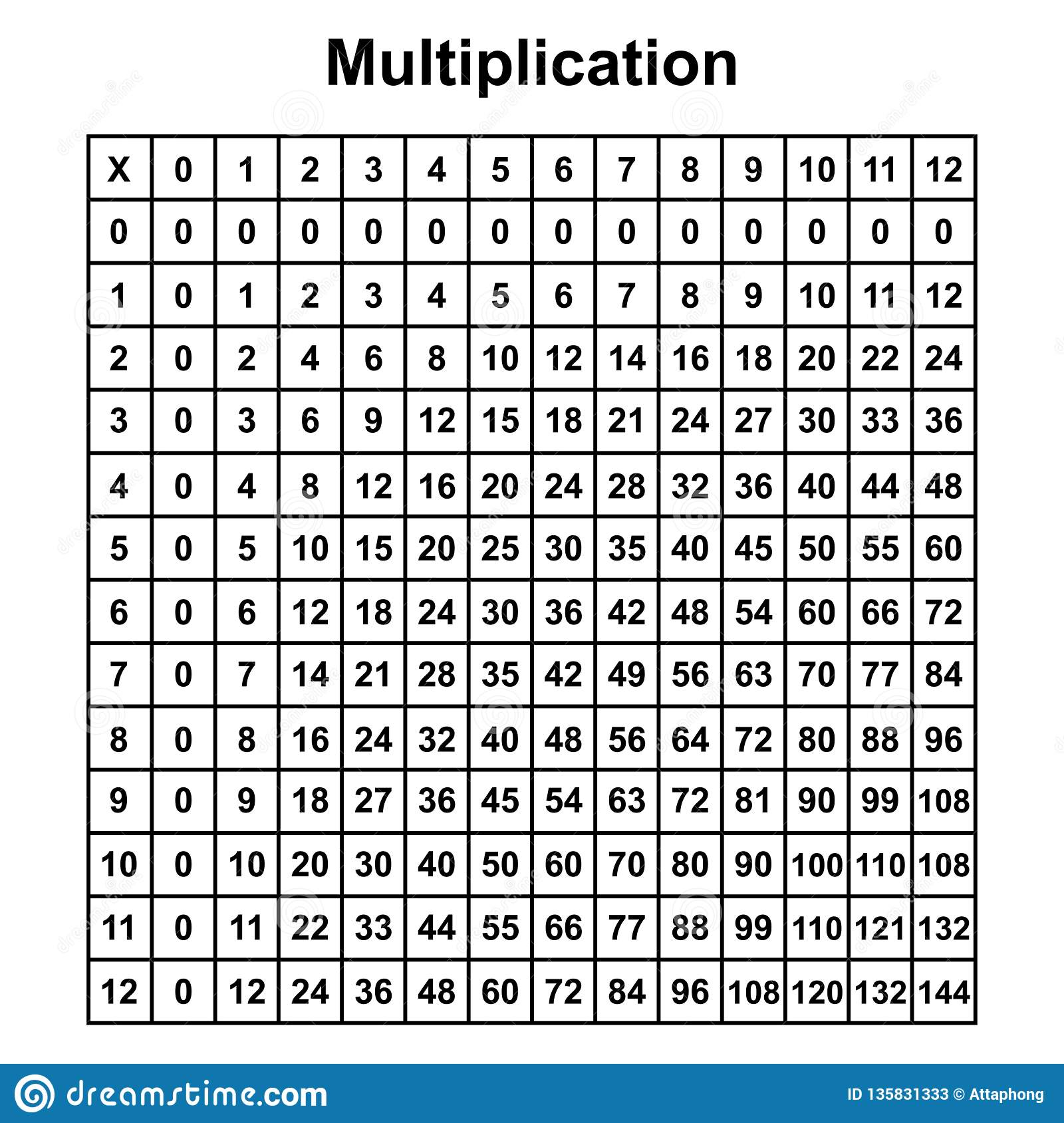 Multiplication Chart Stock Illustrations – 257