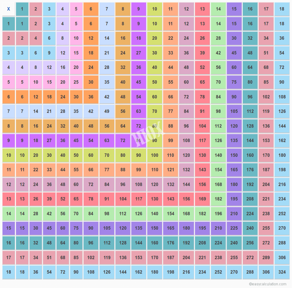 Multiplication Chart That Goes Up To 20 - Pflag