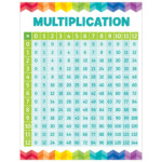 Multiplication Chart To 90   Pflag