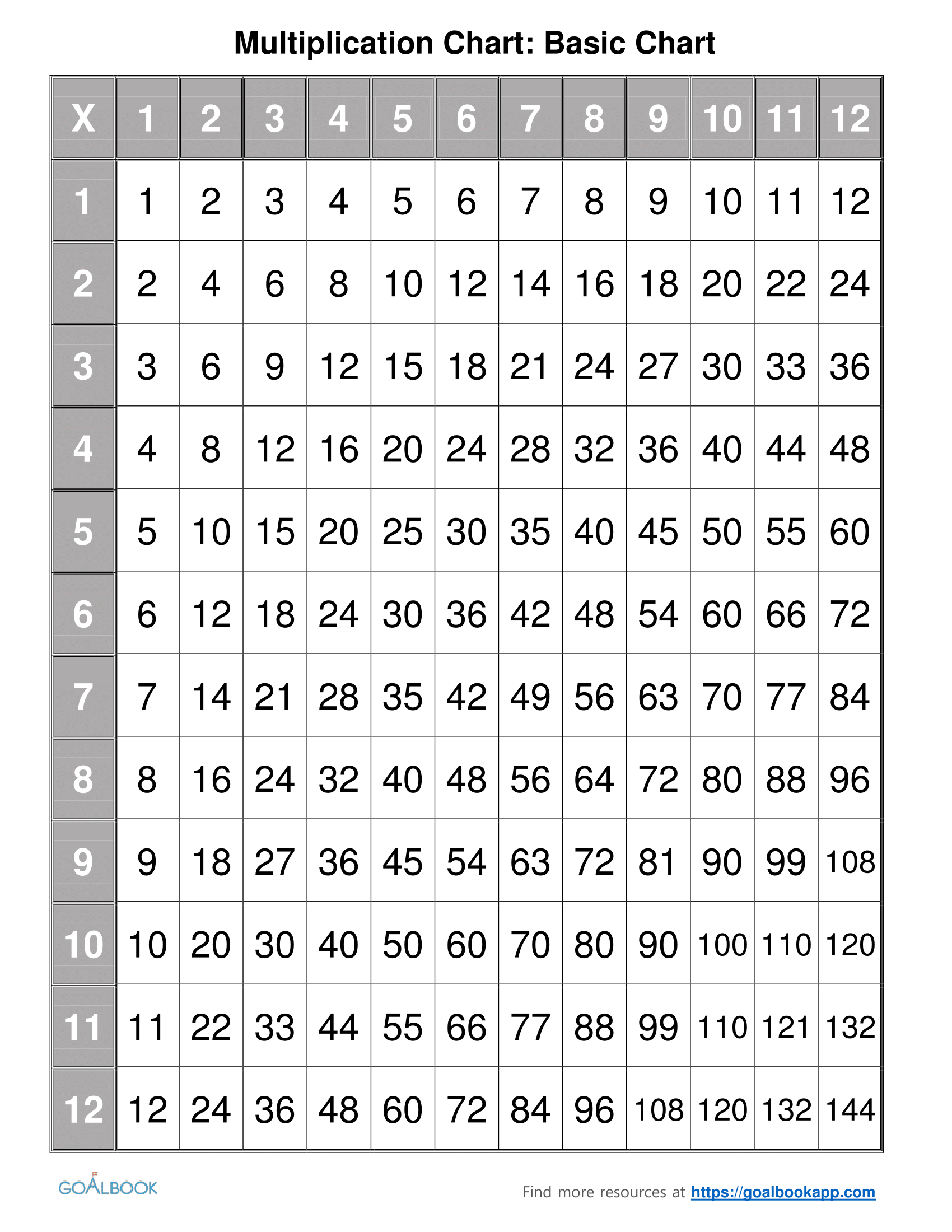 Multiplication Chart   Udl Strategies - Goalbook Toolkit