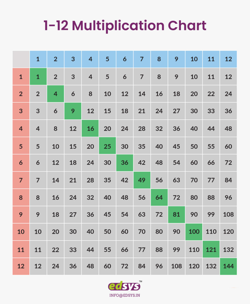 Multiplication Charts: 1 12 & 1 100 [Free Download And