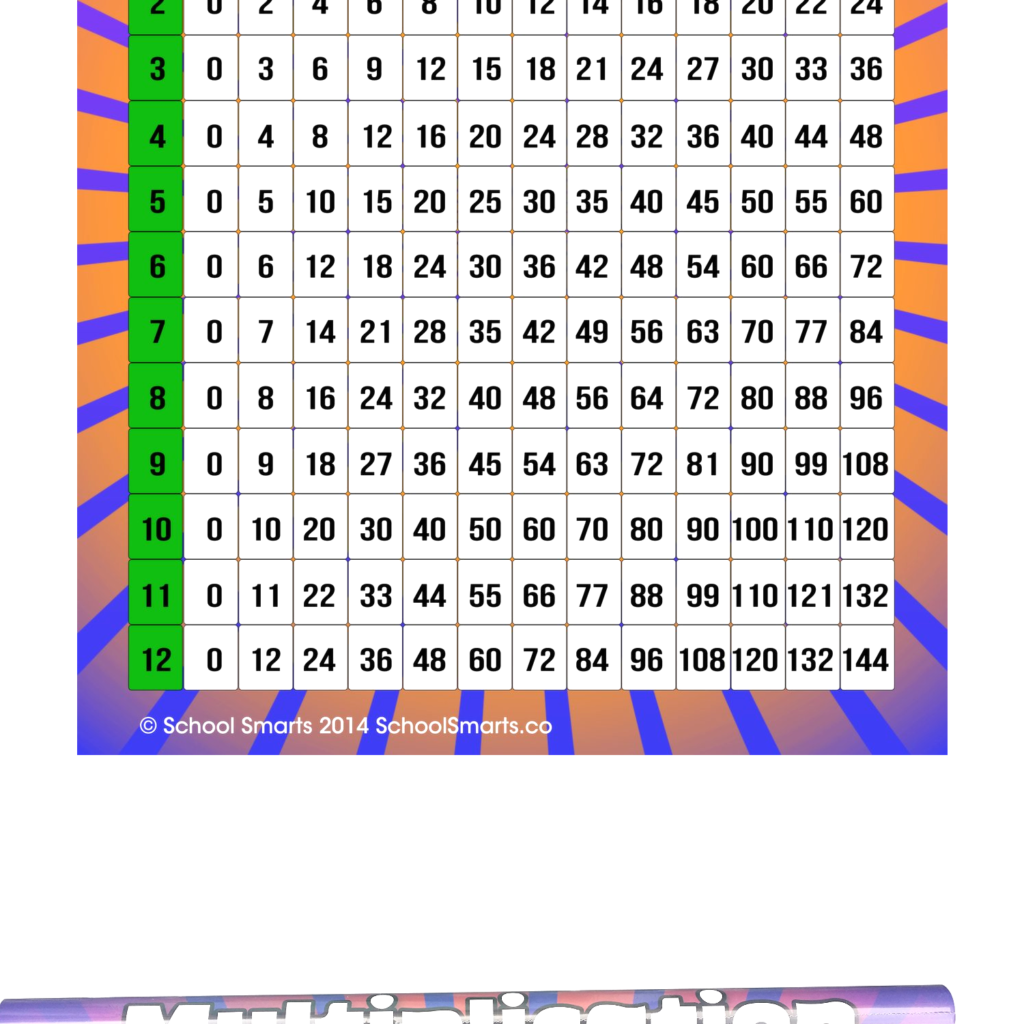 Multiplication Chartschool Smarts Fully Laminated Durable Material  Rolled