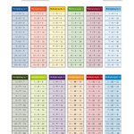 Multiplication Facts Tables In Color 1 To 12