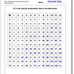 Multiplication Grids | Multiplication Worksheets