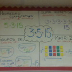 Multiplication Properties Anchor Chart In Spanish