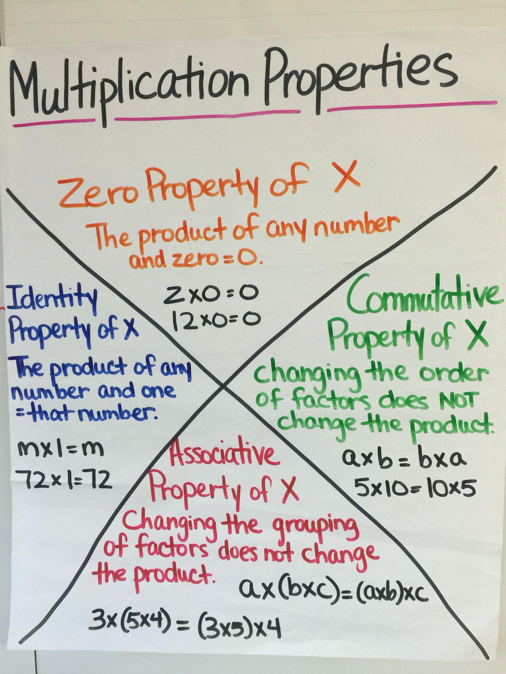 Multiplication Properties Anchor Chart | Math Properties