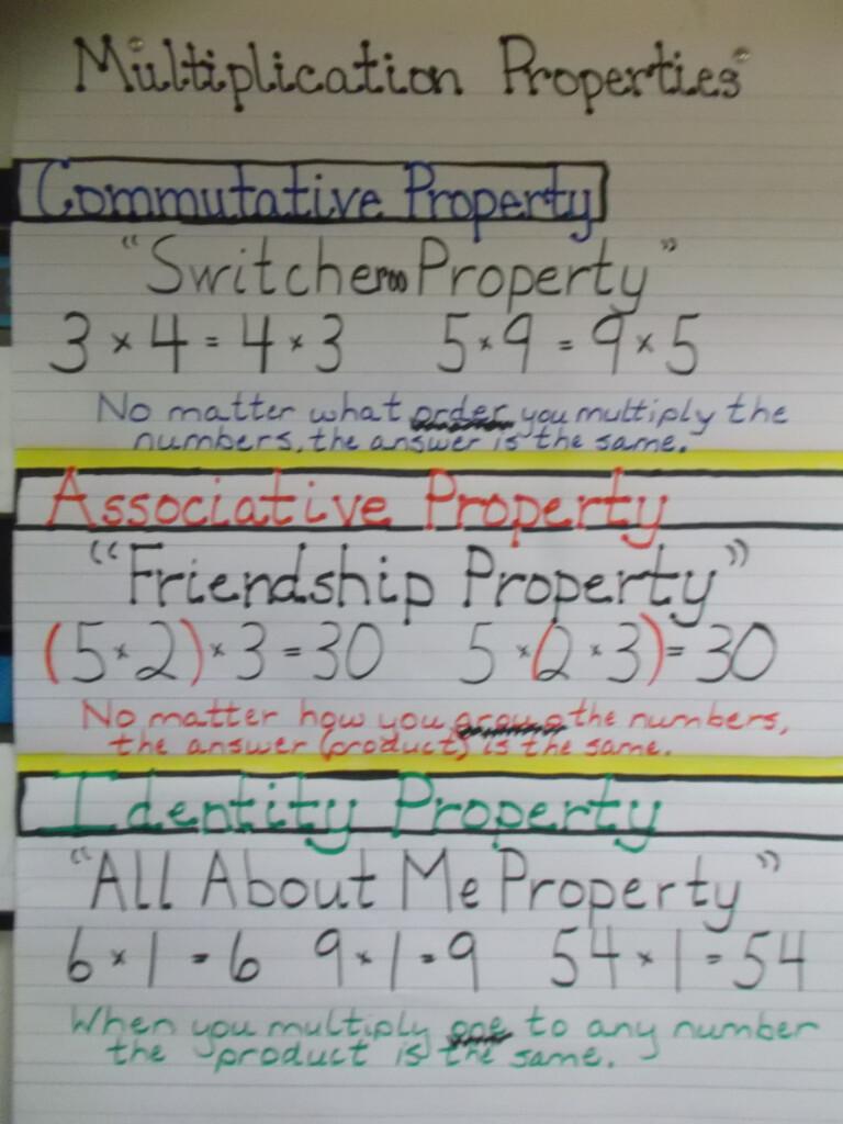Multiplication Properties Anchor Chart | Math School, Math