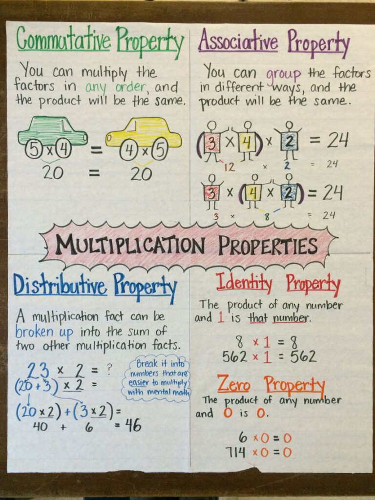 Multiplication Properties Anchor Chartmrs. P, For Fourth
