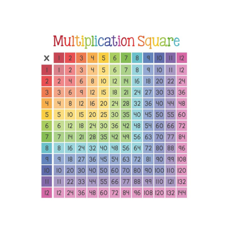 Multiplication Chart Stickers