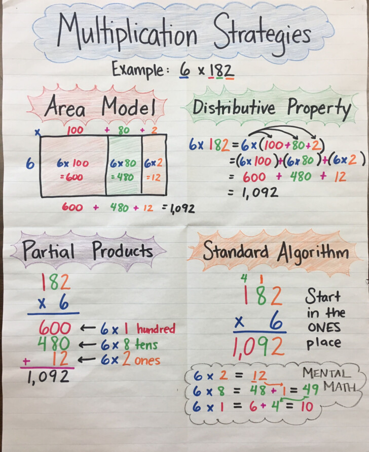 Grade 2 Multiplication Anchor Chart