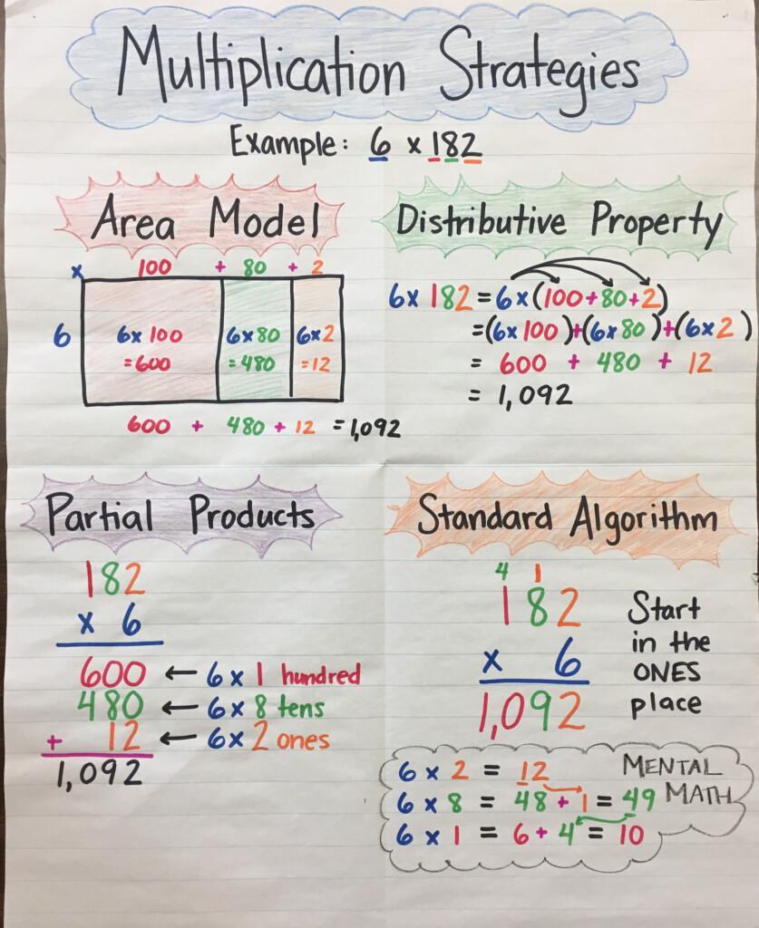 Multiplication Strategies Anchor Chartmrs. P :) 3 Digit