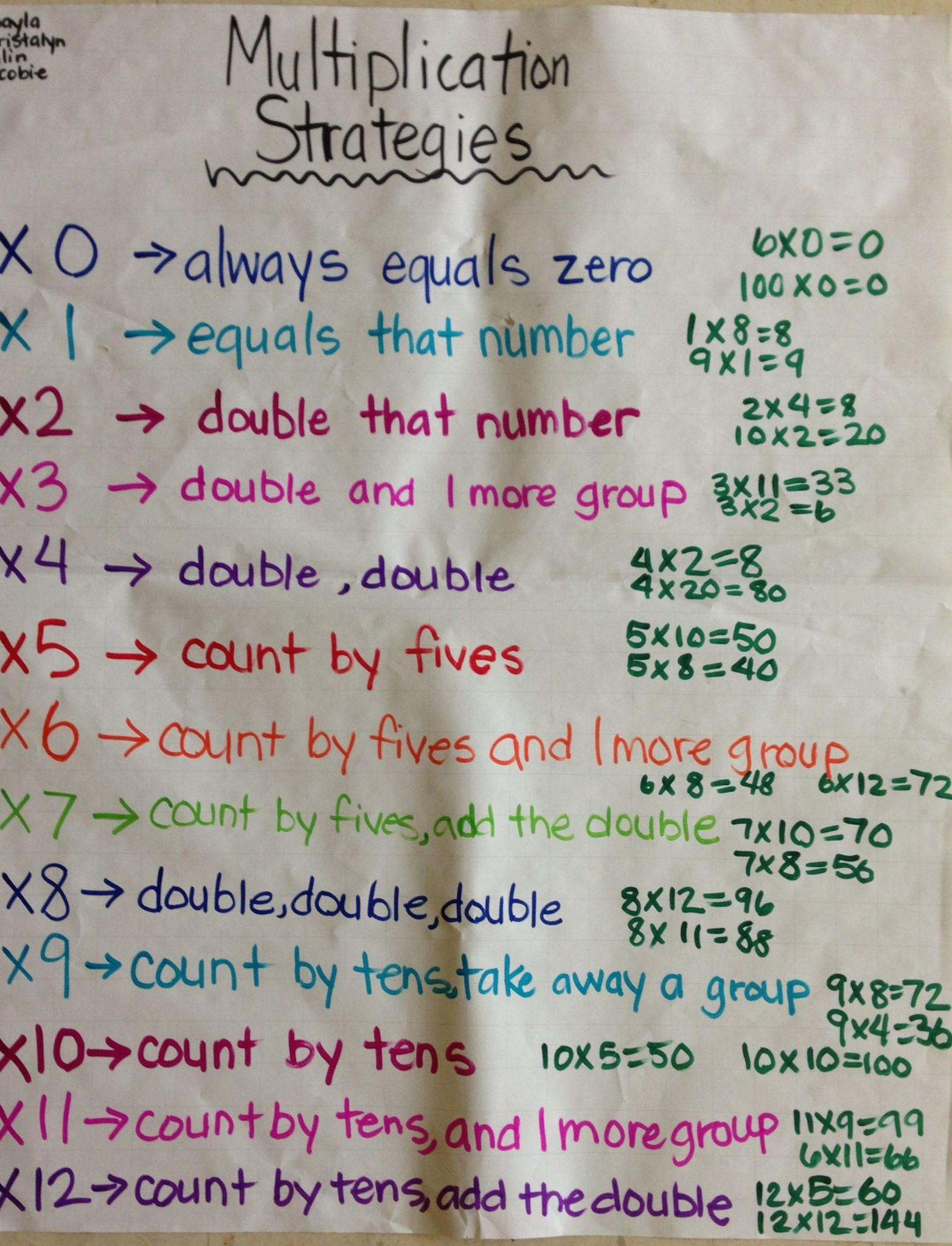 Multiplication Strategies, Especially Useful For Students