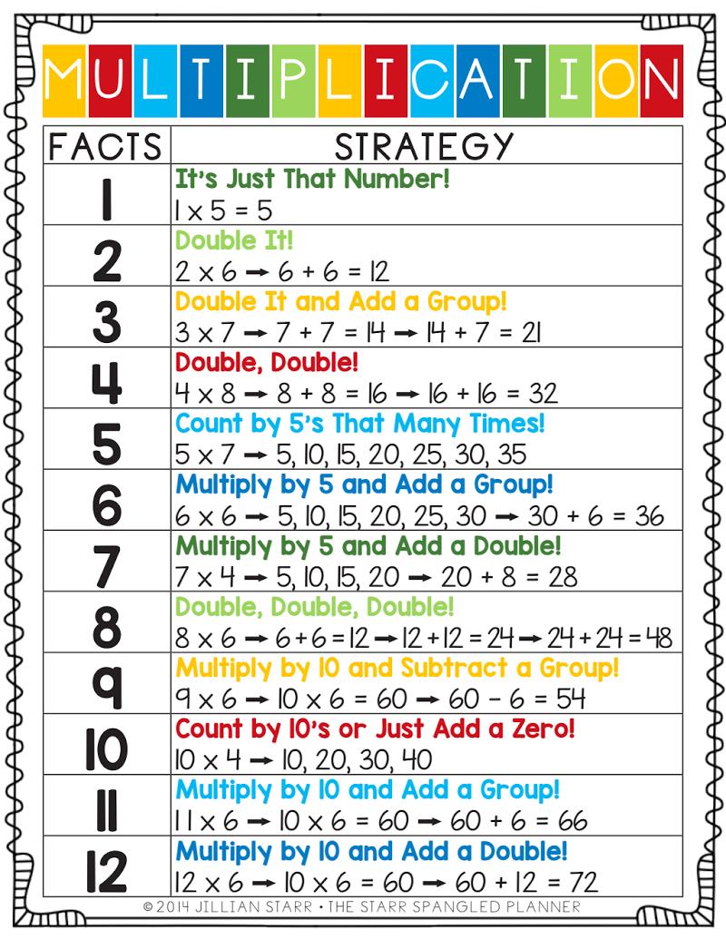 Multiplication Strategies.pdf | Multiplication Math Centers
