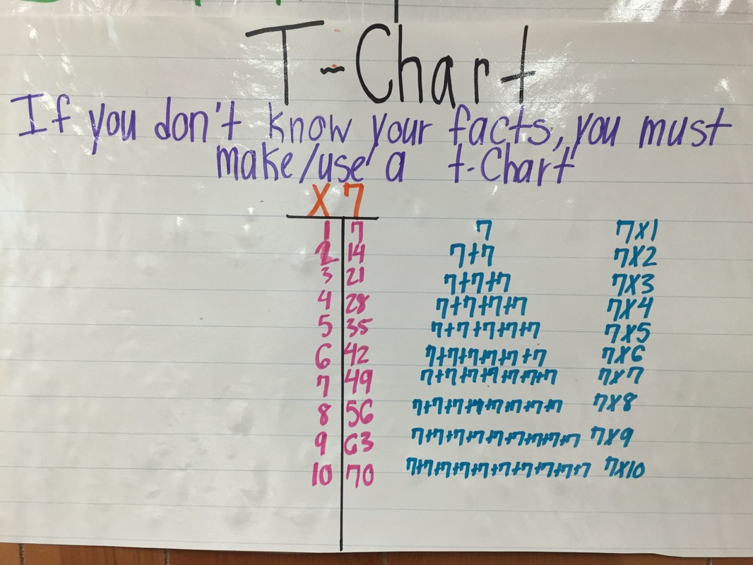 Multiplication T-Chart - Mrs. Delany's Class