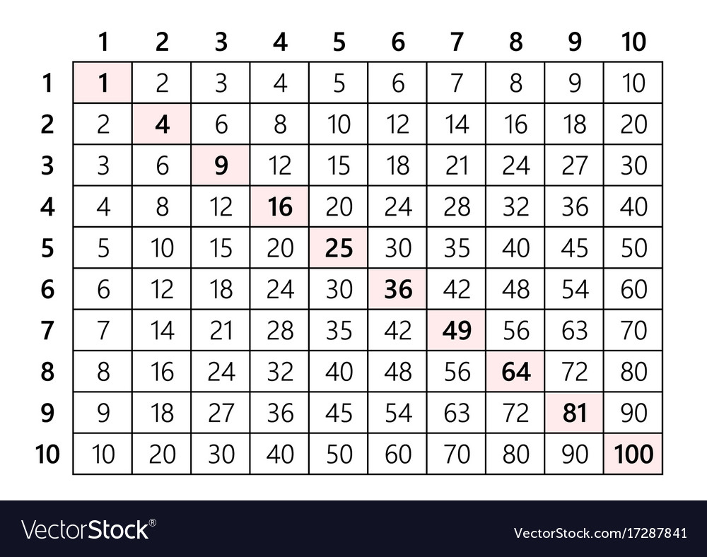 Multiplication Table 10X10 Royalty Free Vector Image