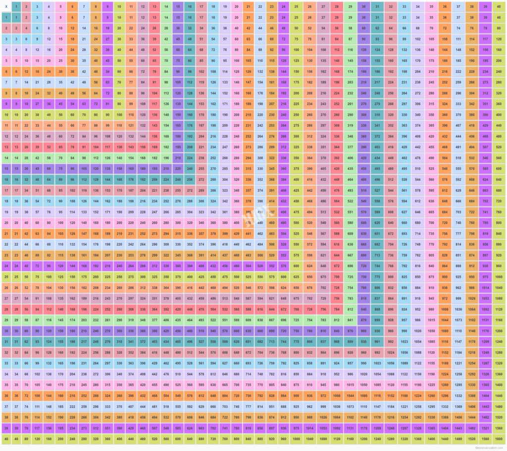 Multiplication Table 40X40   Multiplication Chart 1   40