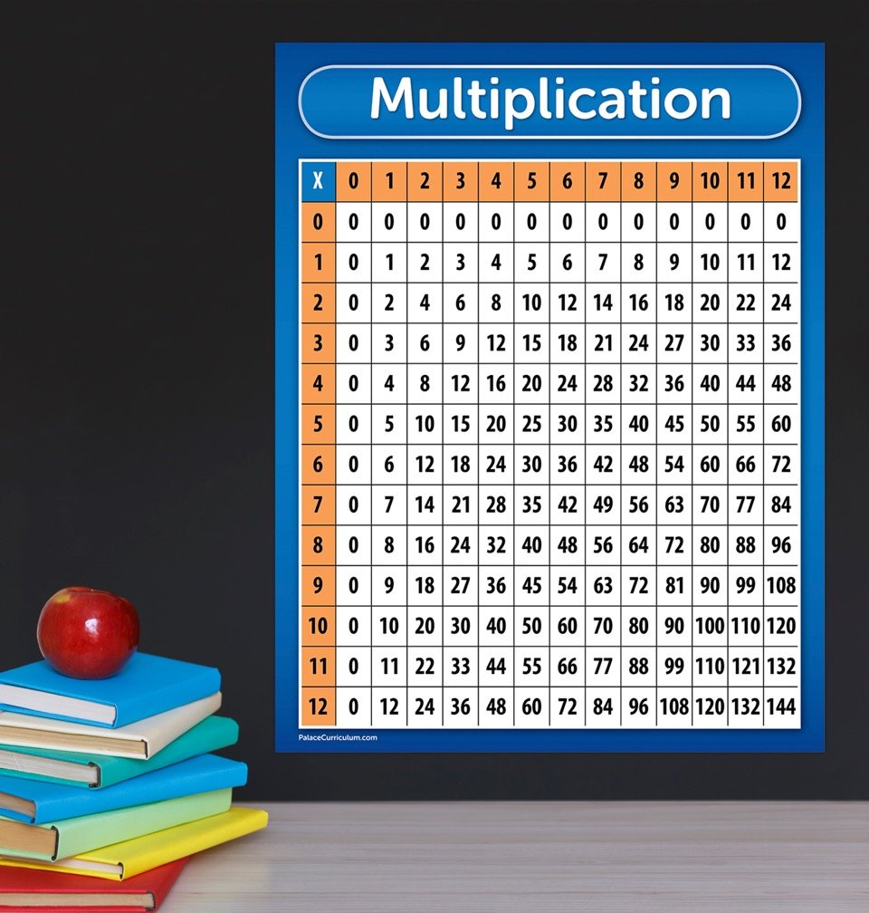 Multiplication Table Chart Poster - Laminated 17 X 22 | Ebay