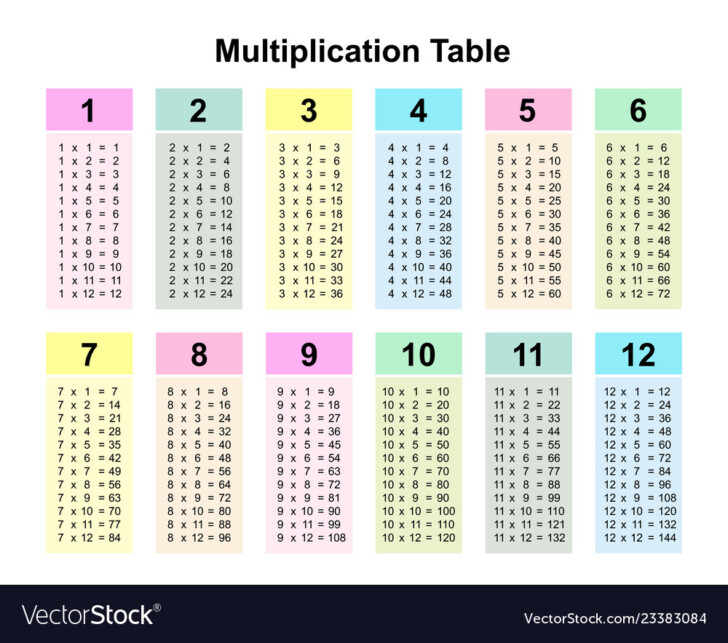 Multiplication Table Chart Vector