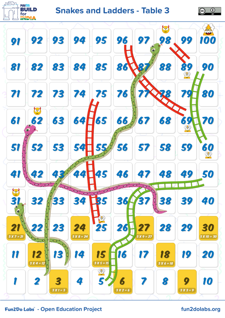 Multiplication Table Games, How To Teach Math Table To Kids