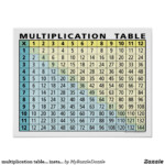 Multiplication Table Instant Calculator! Poster | Zazzle