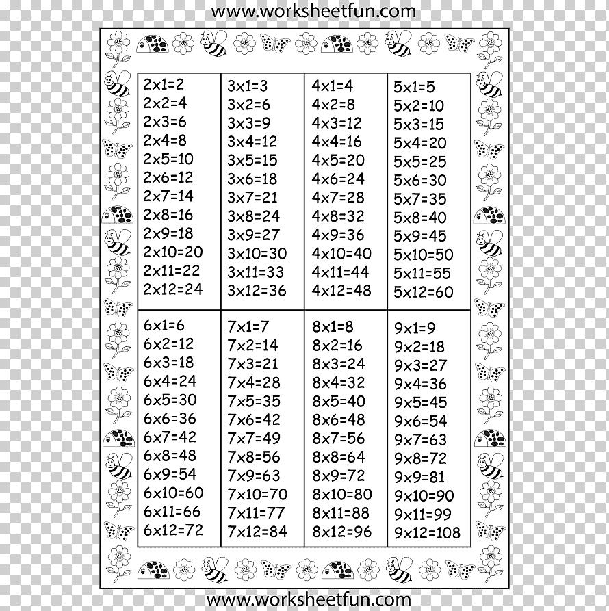 Multiplication Table Mathematics Chart, Table, Furniture