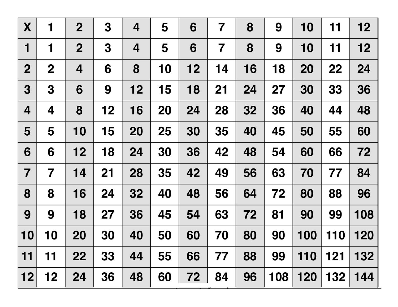 Multiplication Table Multiplication Chart – Loffa