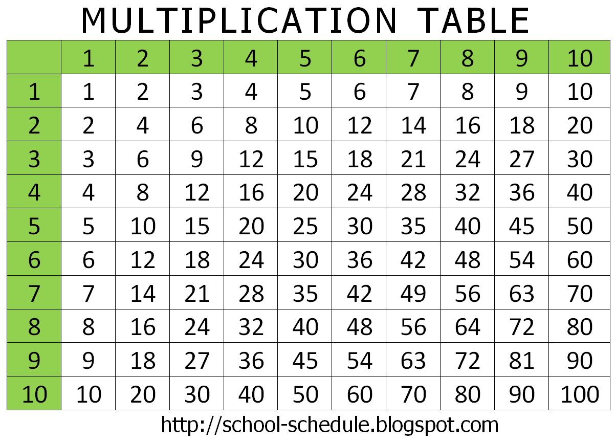 Multiplication Table! | Multiplication Chart, Multiplication