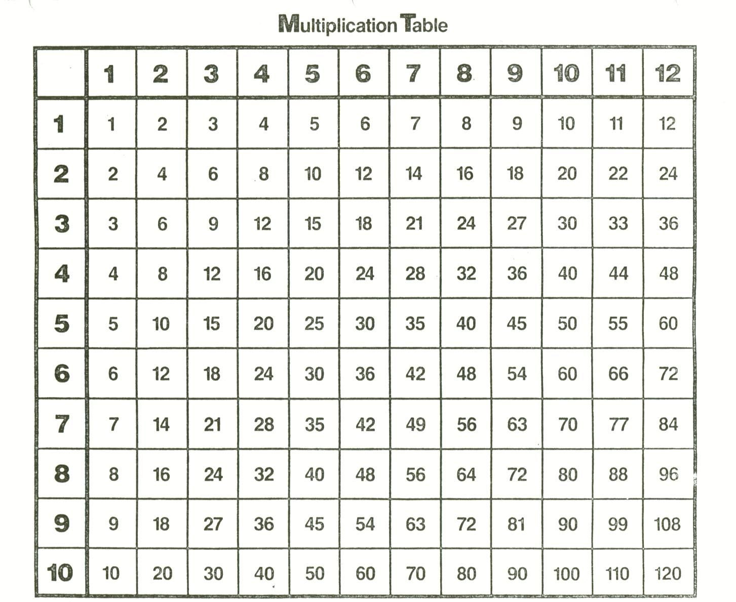Multiplication Table   Multiplication Chart, Times Tables