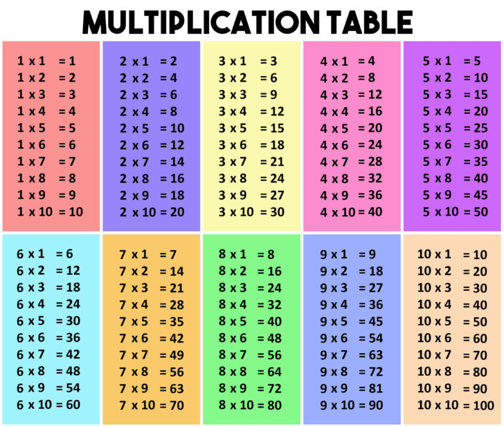 A Printable Multiplication Table