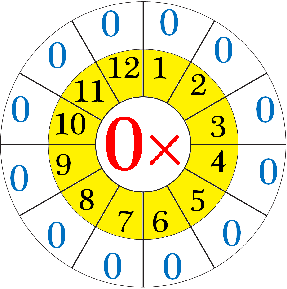 Multiplication Table Of 0 | Read And Write The Table Of 0