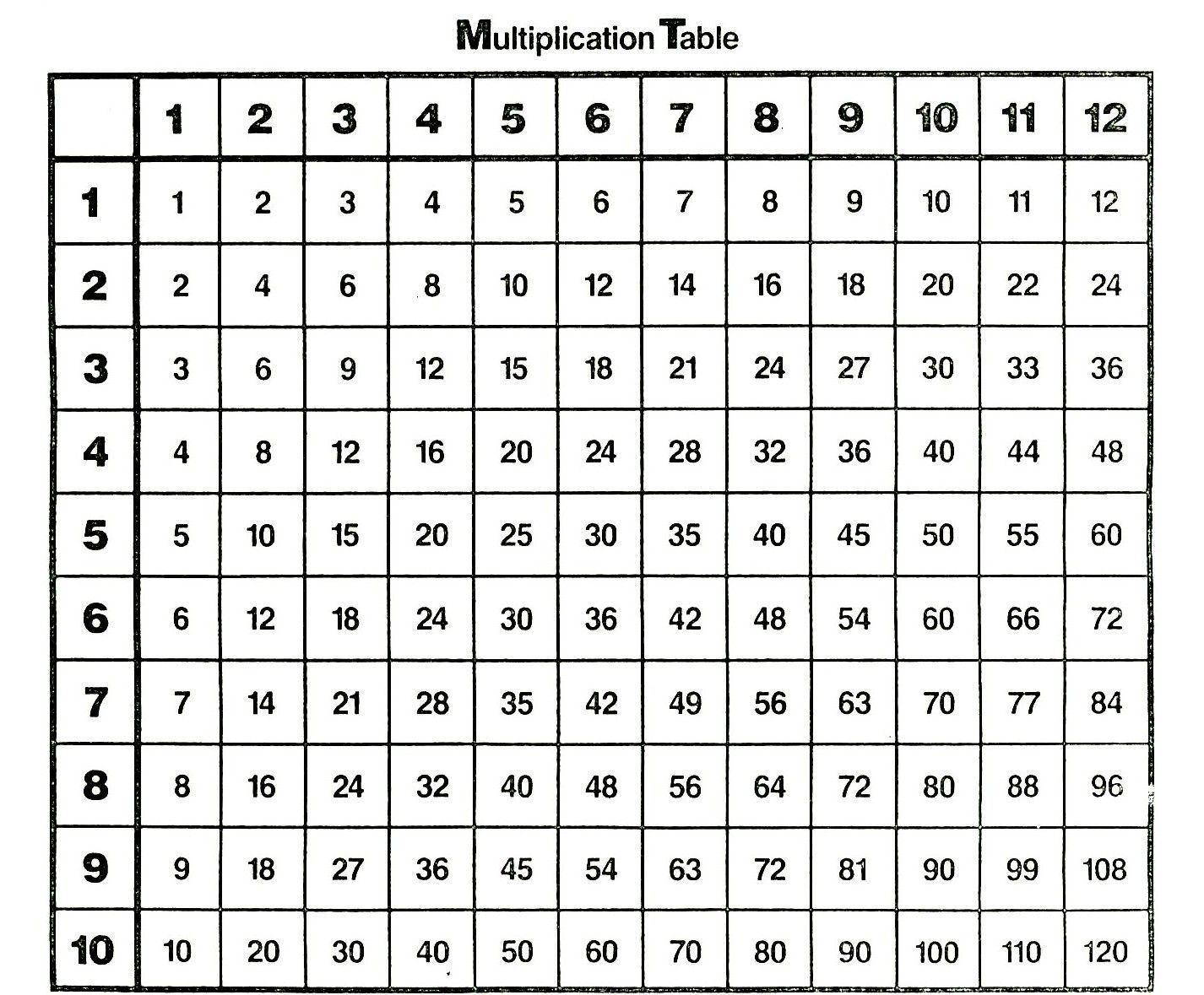 Multiplication Table Pdf Printable In 2020 | Multiplication