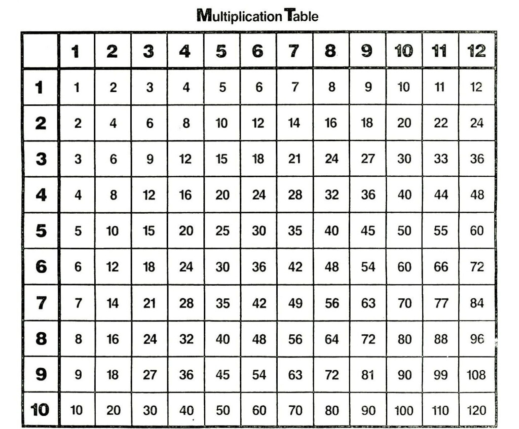 Multiplication Table Pdf Printable In 2020 | Multiplication