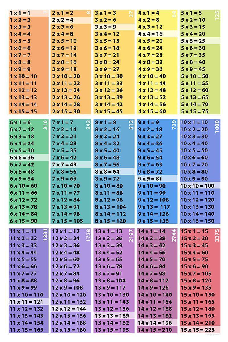 Multiplication Table Poster Download: 15X15-Squares-Cubes In