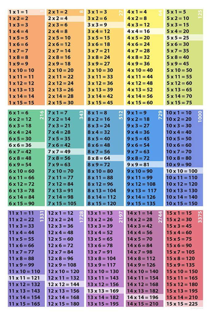 Multiplication Table Poster Download: 15X15 Squares Cubes In