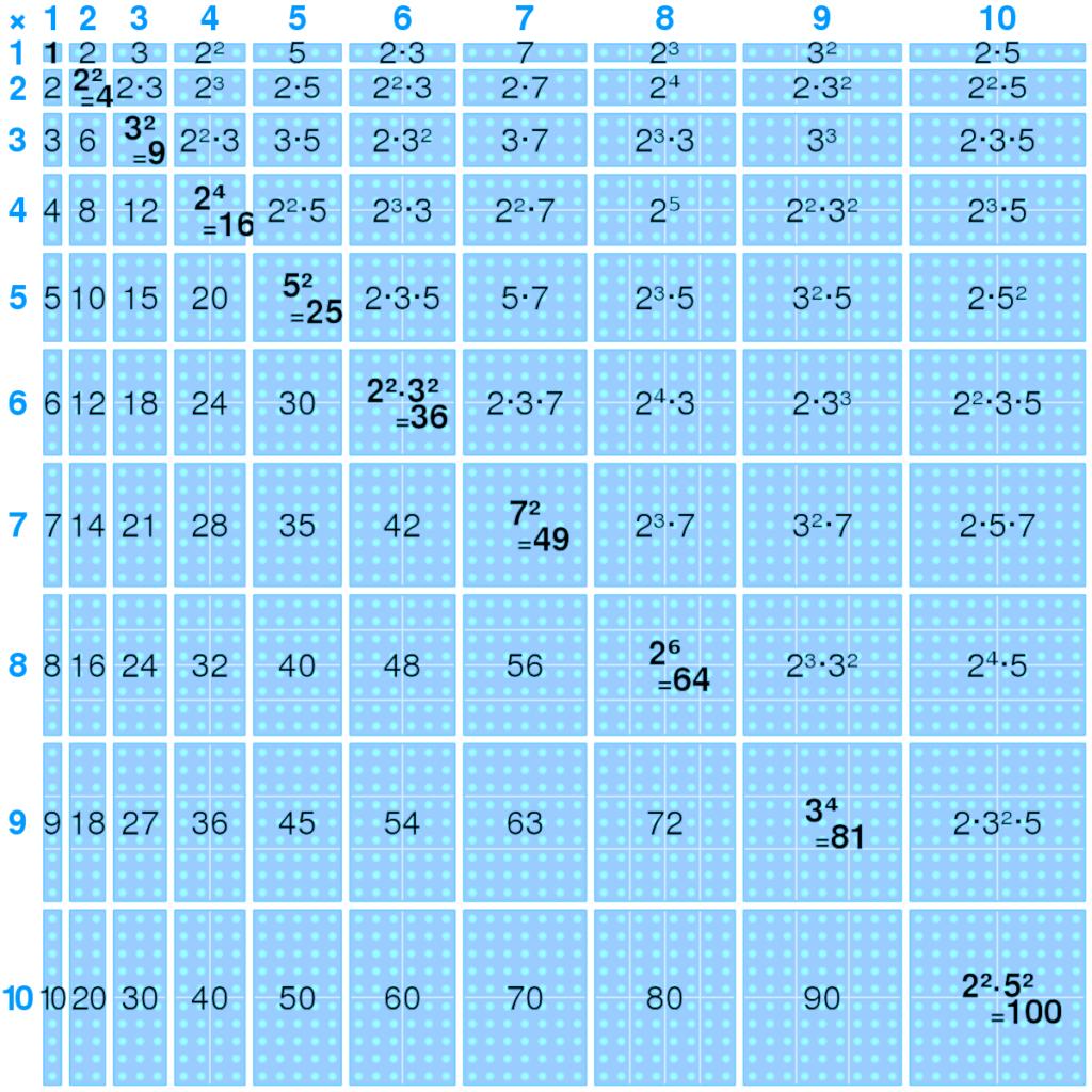 Multiplication Table   Wikipedia