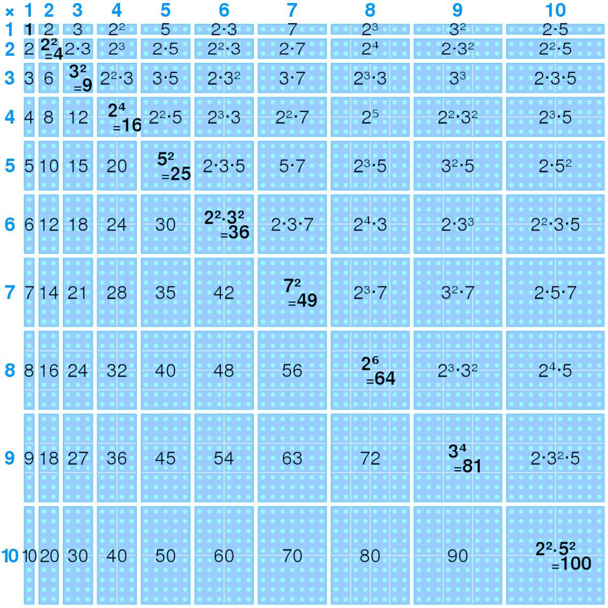 Multiplication Table - Wikipedia