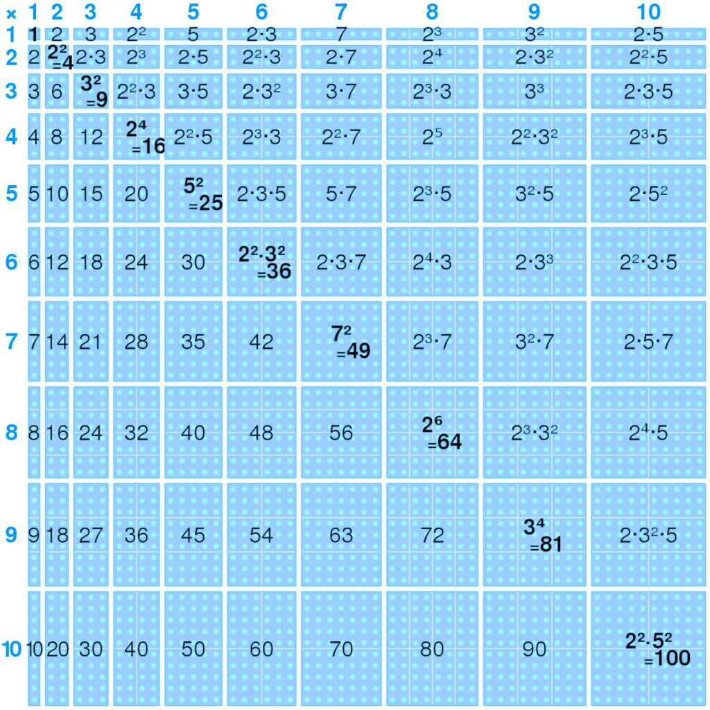 Multiplication Table   Wikipedia