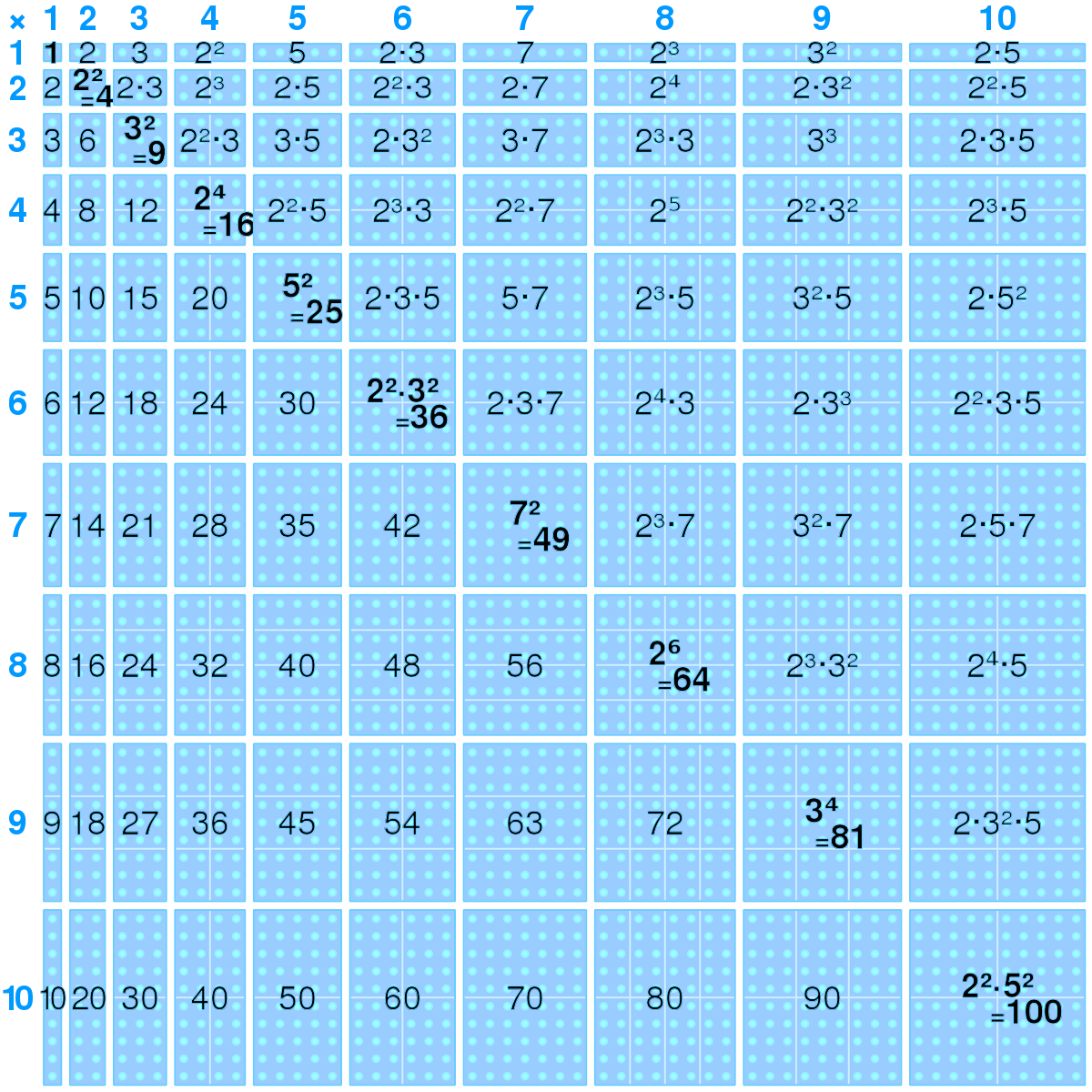 Multiplication Table - Wikipedia