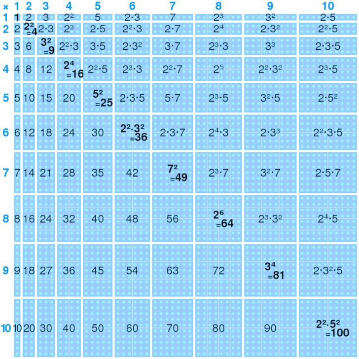 Multiplication Chart Definition