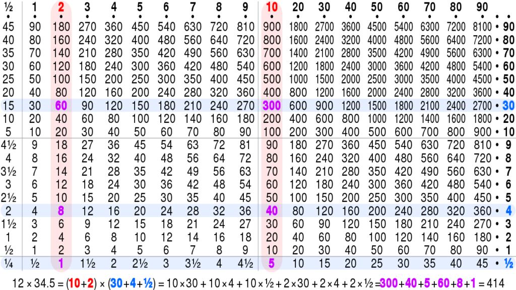 Multiplication Table   Wikiwand