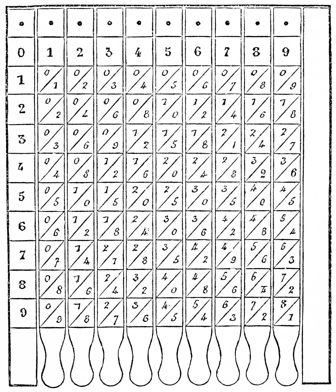 Multiplication Table - Wikiwand