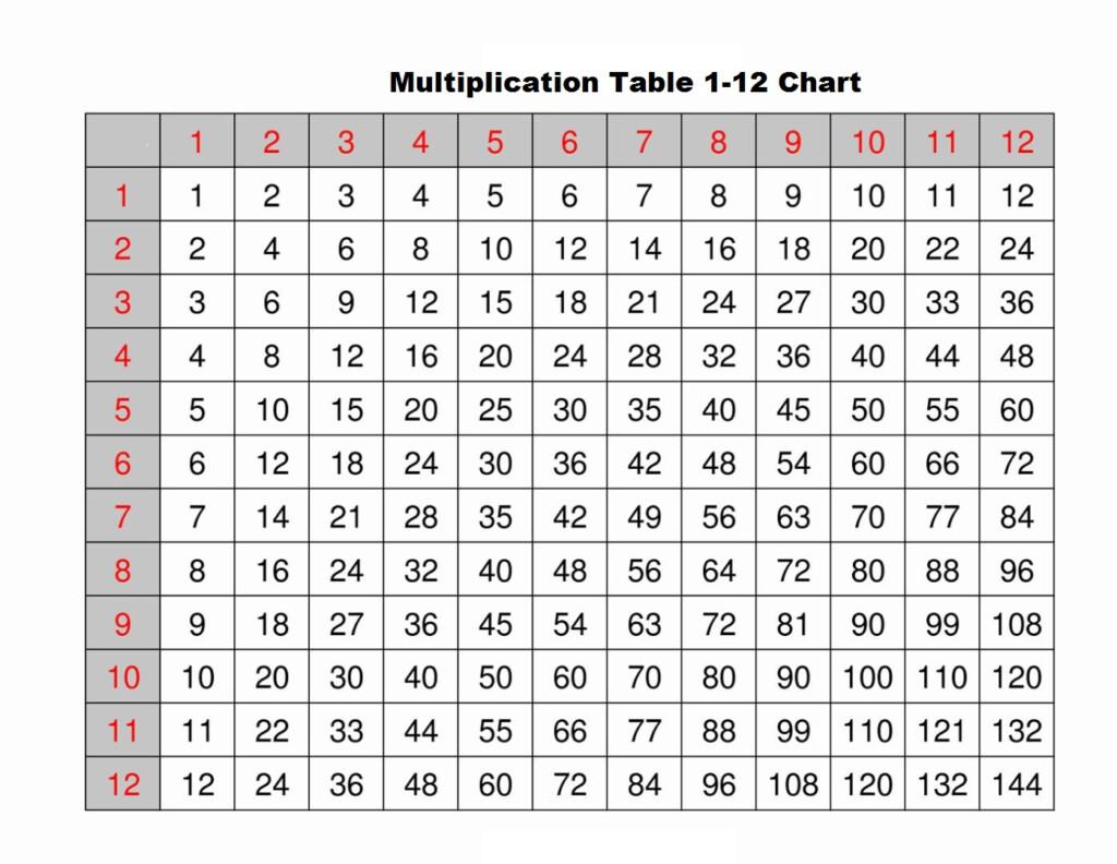Multiplication Table Worksheets 1 12 | Printable Worksheets