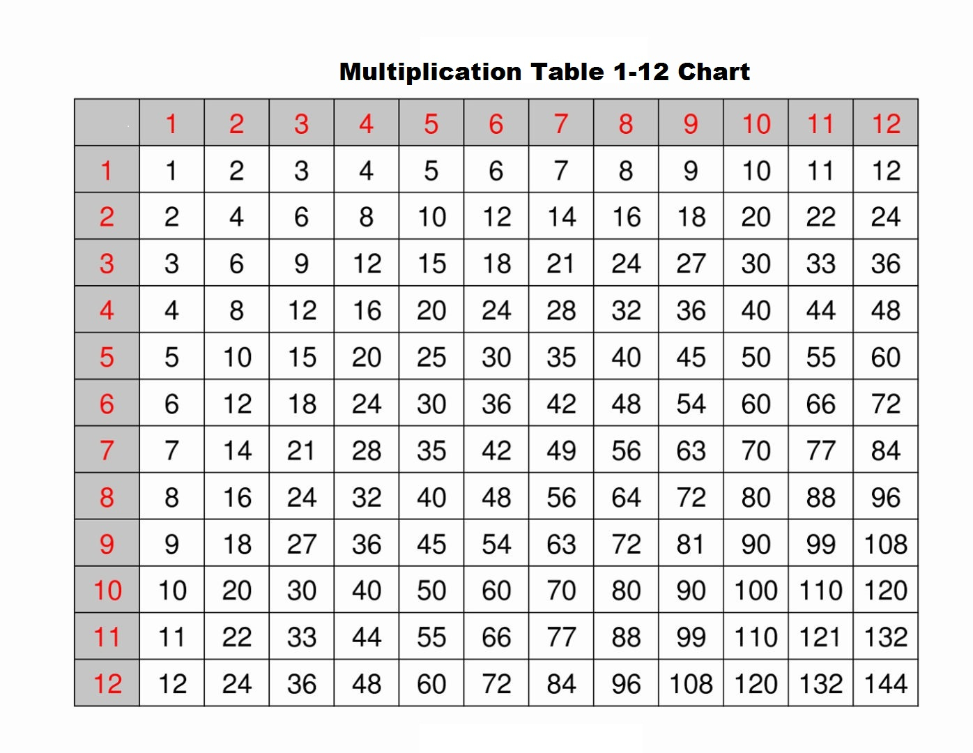 Multiplication Table Worksheets 1 12 | Printable Worksheets