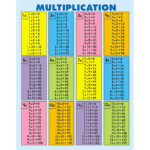 Multiplication Tables [All Facts To 12] Jumbo Pad, 30 Sheets, Grade 2 5