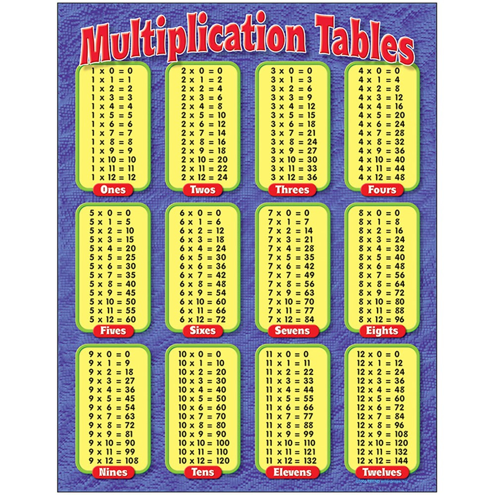 "Multiplication Tables Learning Chart, 17"" X 22"""