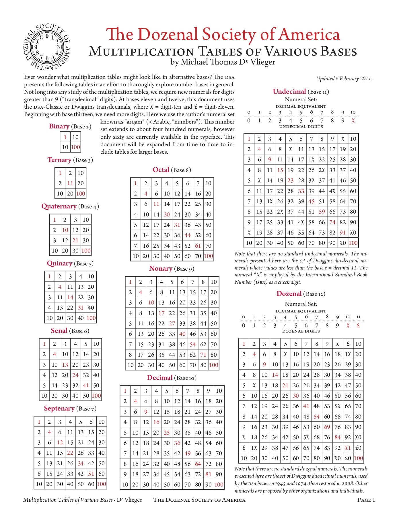 Multiplication Tables Of Various Bases Pages 1 - 15 - Flip