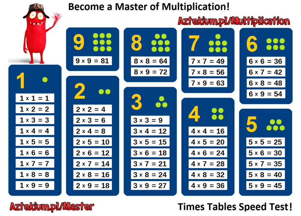 Multiplication Tables Printables   Multiplication Table