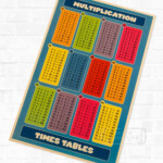 Multiplication Tables, Times Tables Vintage Retro Poster Decorative Diy  Wall Canvas Painting Stickers Home Posters Bar Art Decor