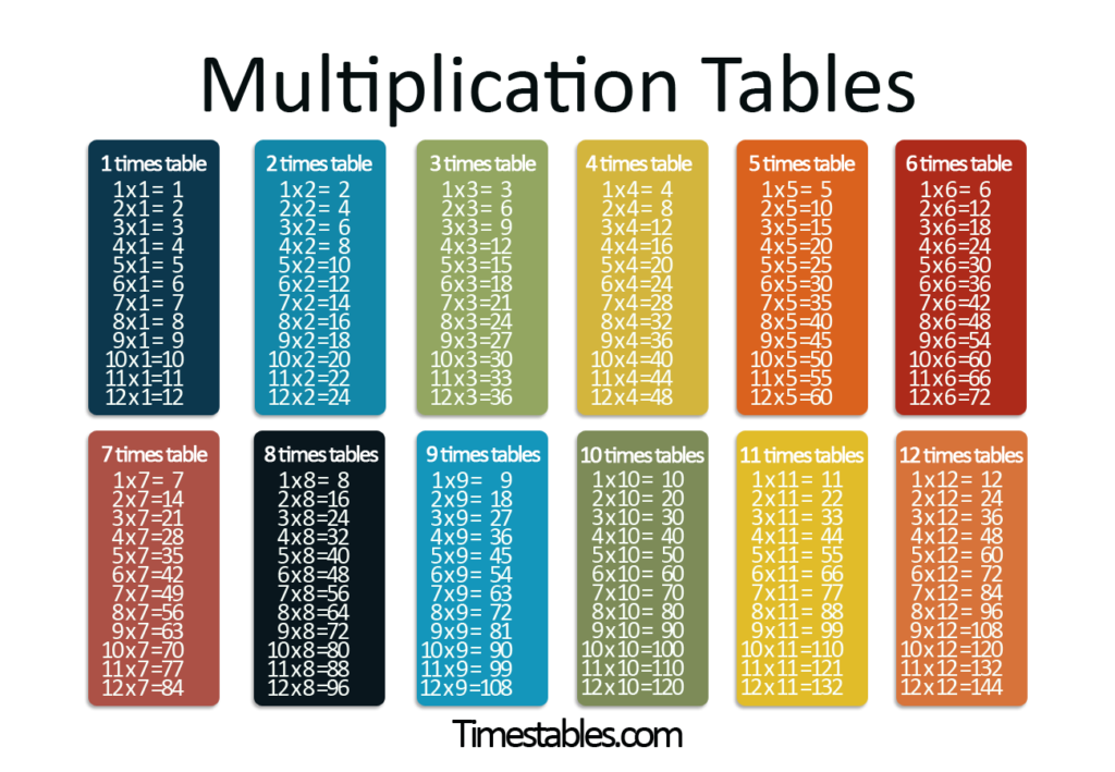 Multiplication Tables With Times Tables Games